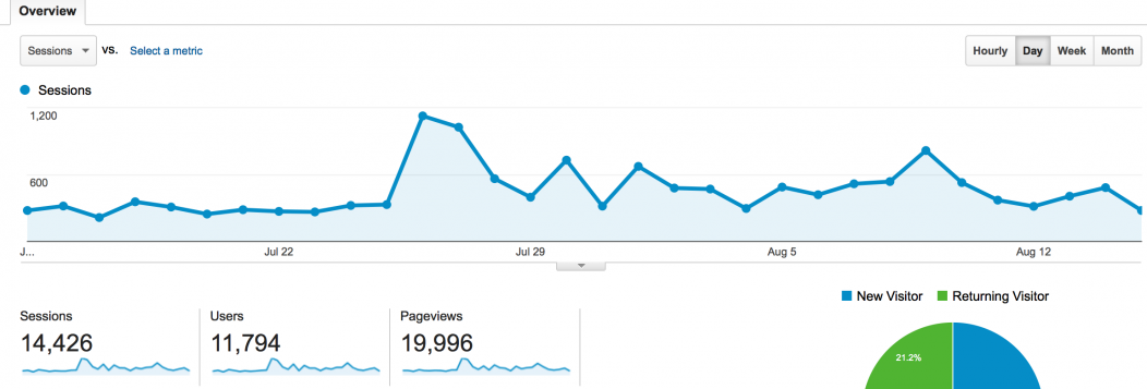 A monthly graph showing travel blog traffic at almost 20,000 pageviews for Banker in the Sun.