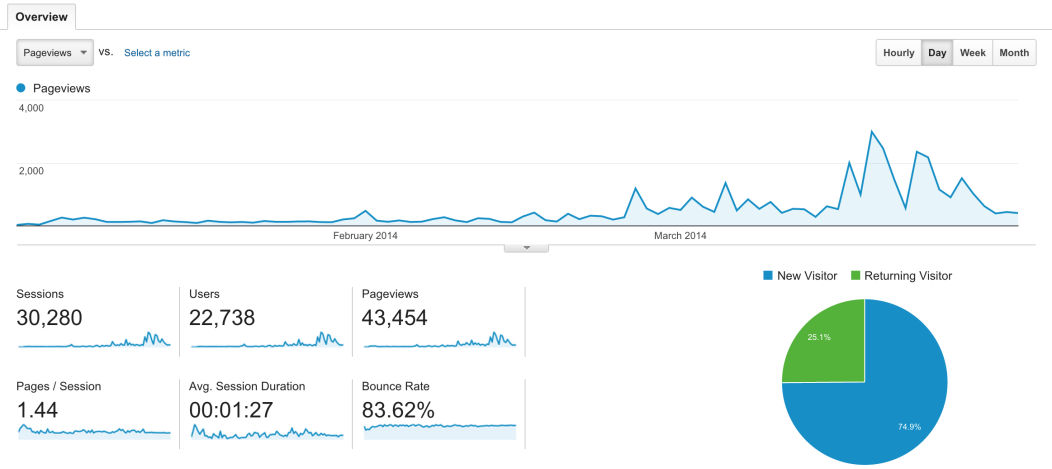 Google Analytics chart showing how to create a top blog in less than 3 months. A huge peak in traffic is seen on month 3.