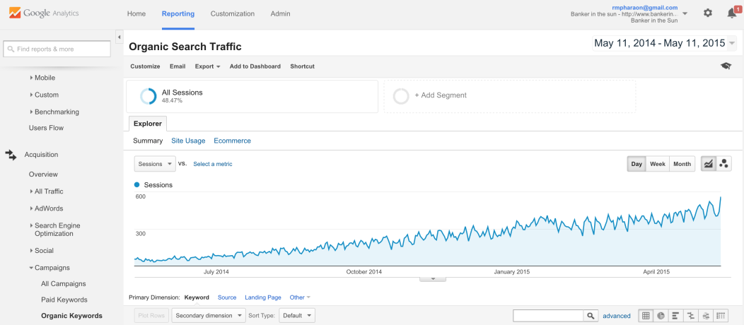 SEO organic traffic results on Google Analytics. The chart helps bloggers create a top travel blog. Organic traffic in this instance is clearly increasing month over month.