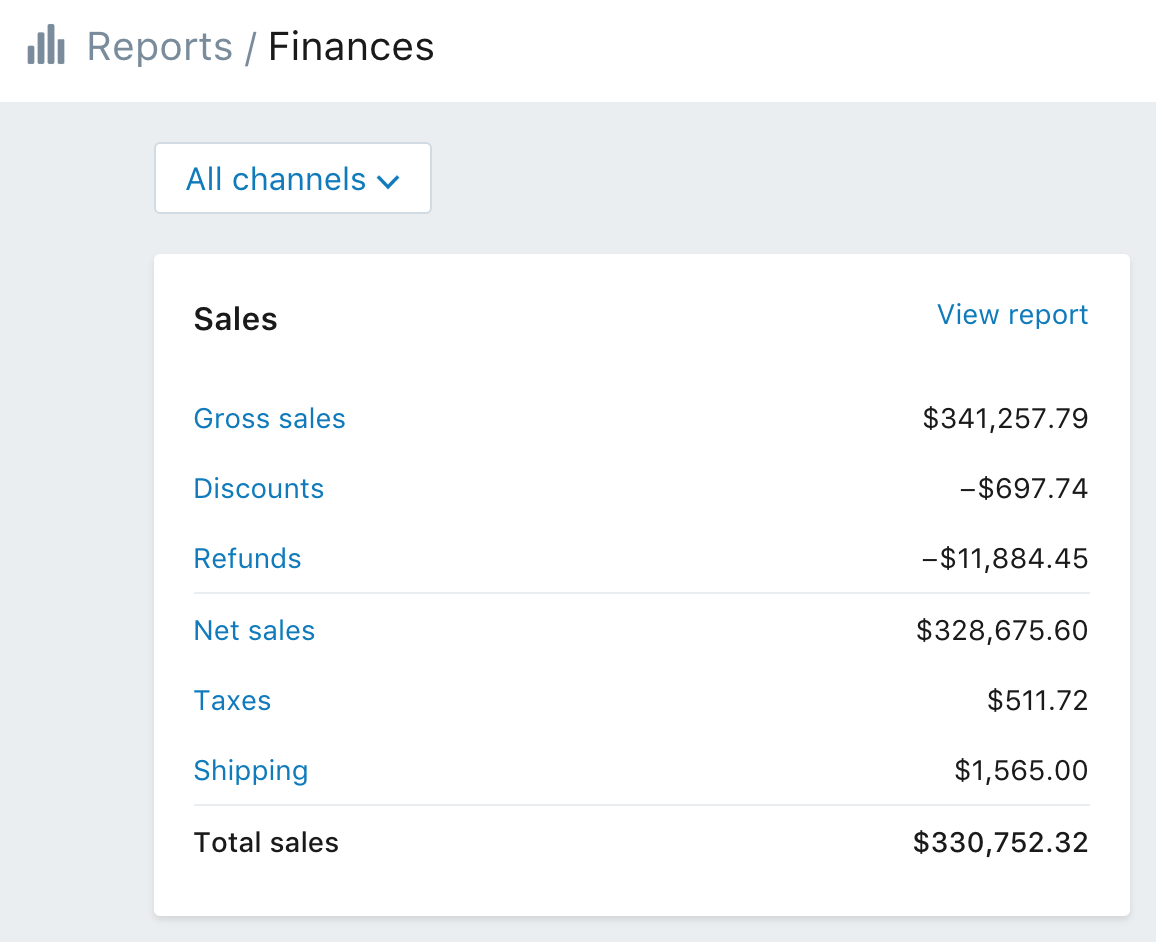 Annual income of a successful dropshipping store on Shopify.
