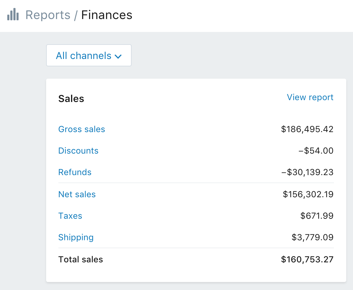 An example of how I made money while traveling the world; a screenshot from my dropshipping store's income report.