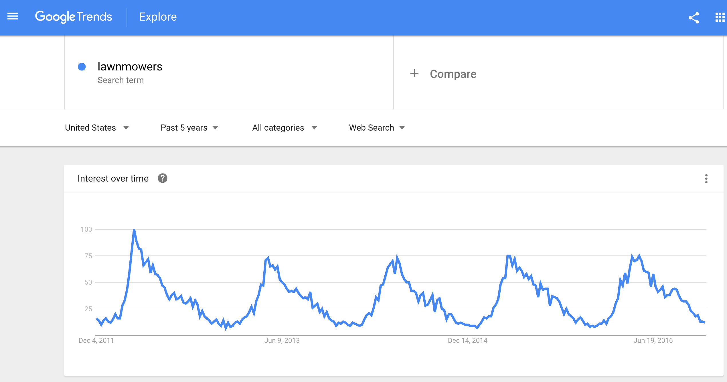 "Screenshot of Google Trends with the term ""lawnmower"" pulled up, and the corresponding yearly traffic chart."